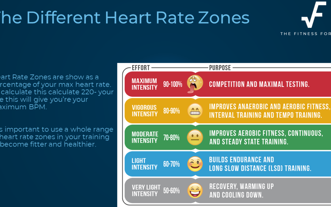 Weekly Video – Heart Rate Zones